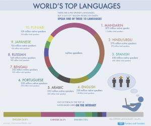 Most prevalent native languages