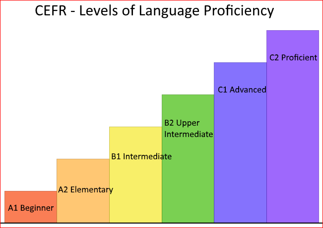 Levels of Language Proficiency